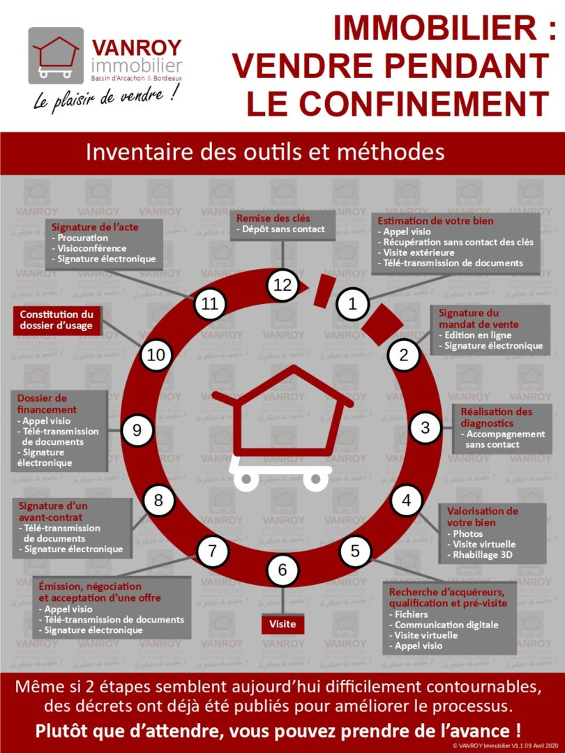 Infographie - Immobilier : Vendre pendant le confinement